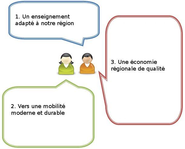 Priorités régionales