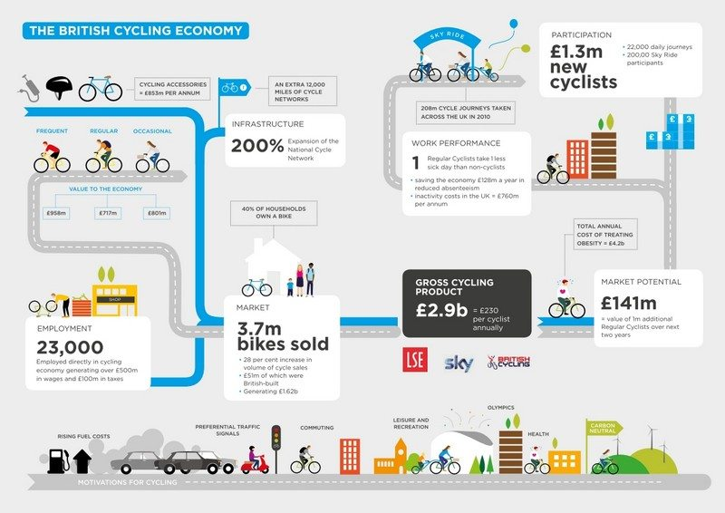 Le vélo est bon pour l'économie.