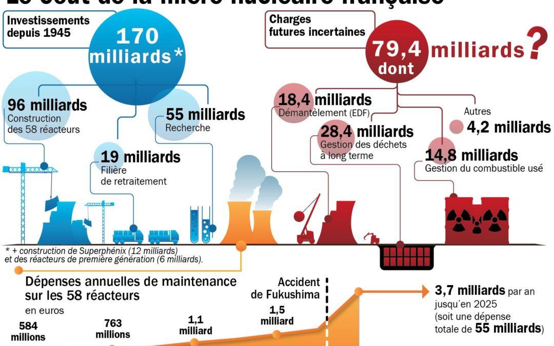 Les véritables coûts de l'énergie nucléaire